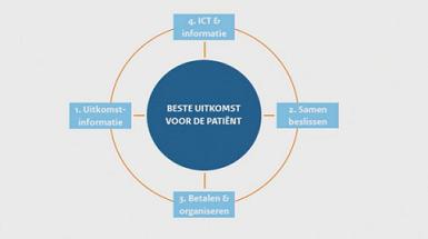 Webinar Patientenfederatie Uitkomstinformatie en rol van patientenorganisaties